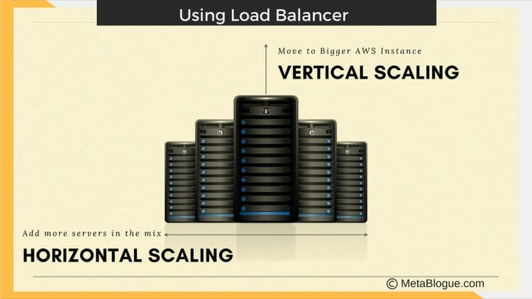 AWS LightSail Scaling With Load Balancer