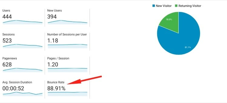 Bounce Rate For Good SEO